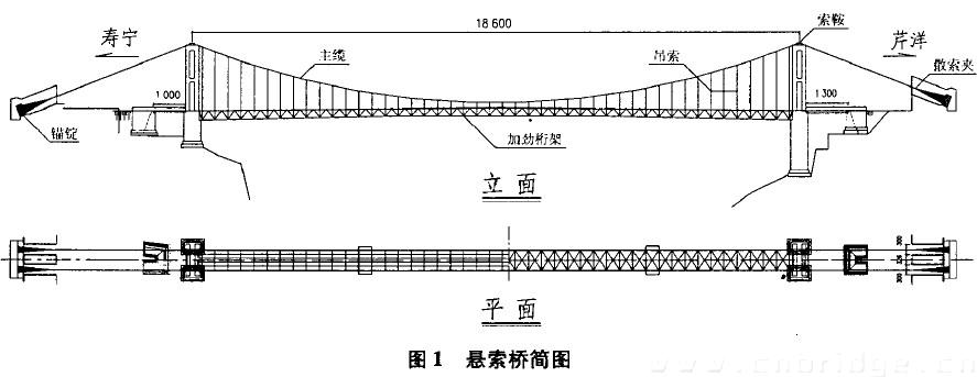 寿宁县九岭溪悬索桥吊装施工方法与技术分析