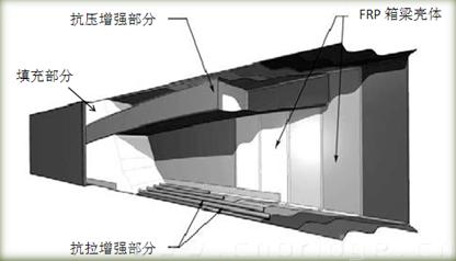 新结构技术:混杂复合材料梁结构