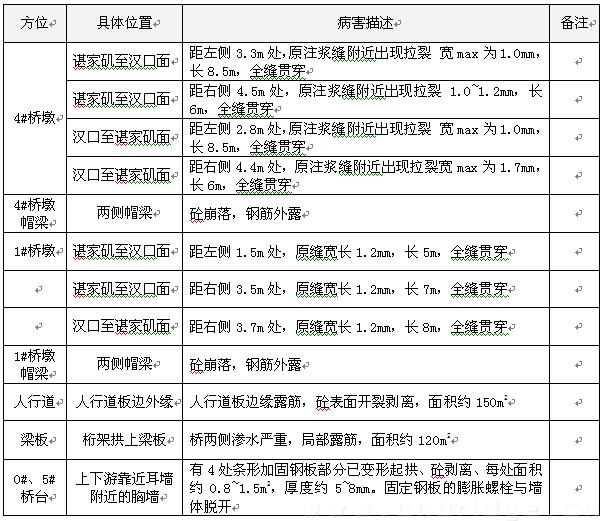 武汉市朱家河叶轮桥梁调查报告_大桥v叶轮病害堵塞无图纸图片