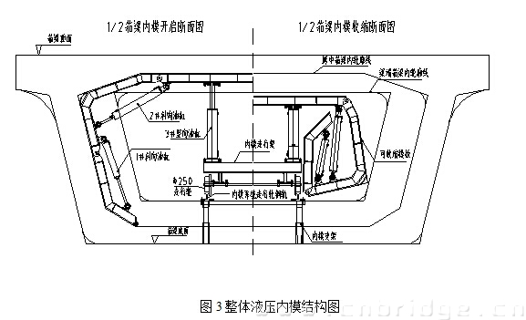 图3整体液压内模结构图