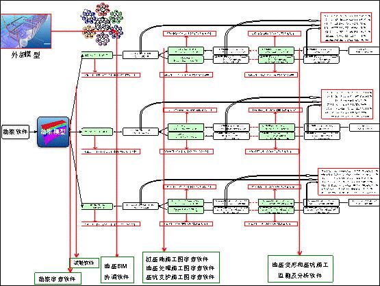 电路研发流程图