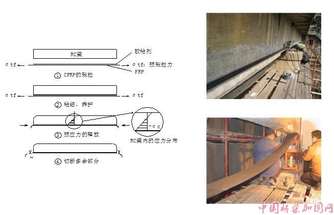 预应力碳纤维片材加固混凝土桥梁结构技术