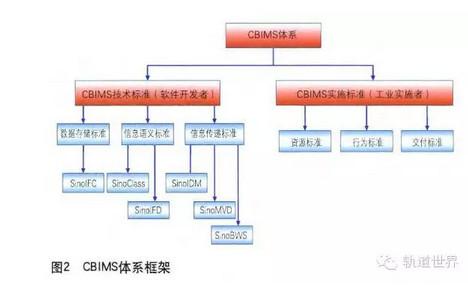 中国铁路bim标准体系框架研究_设计·软件_中国桥梁网