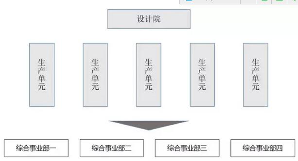 各类型企业组织结构设计模板
